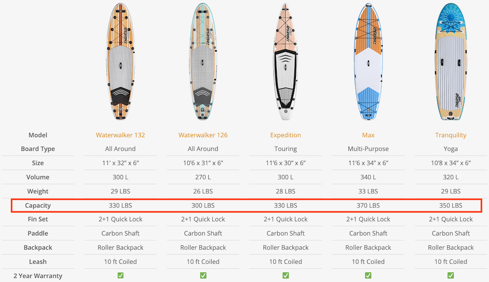 SUP size chart capacity highlighted