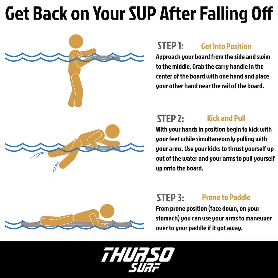Step by step guide of how to get back on your SUP after falling off